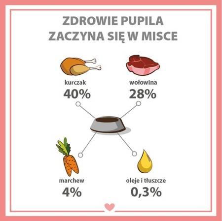 PUPIL Premium All Meat JUNIOR kurczak i wołowina 400 g